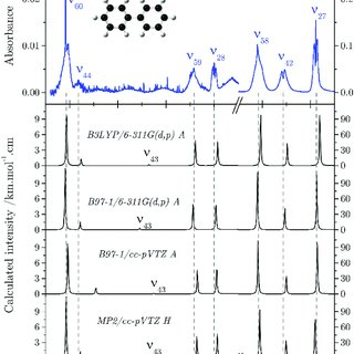 MIR absorption spectrum of biphenyl and comparison with