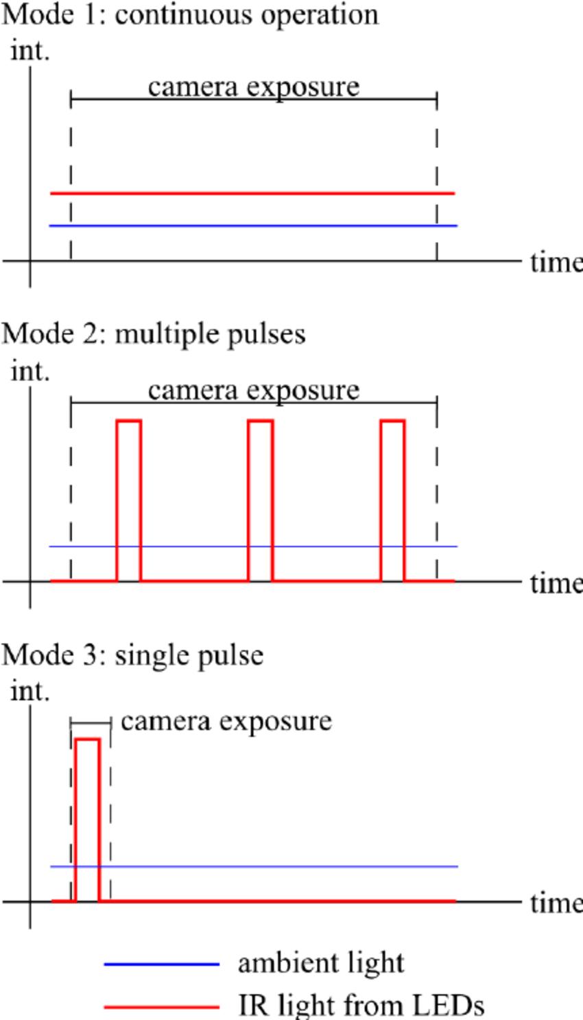 foot pulses diagram 1975 corvette starter wiring pulse leds data led capacity download scientific names