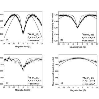 (PDF) Modelling Magneto-Optical Resonances in Atomic