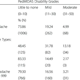 (PDF) Migraine and tension type headache in adolescents at
