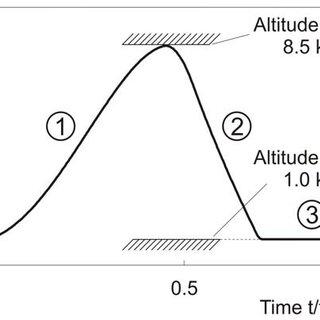 (PDF) Periodic Optimal Flight of Solar Aircraft with