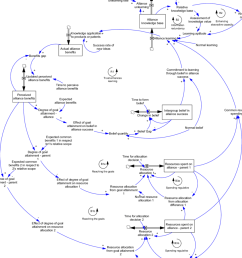 stock and flow diagram of common learning [ 850 x 933 Pixel ]