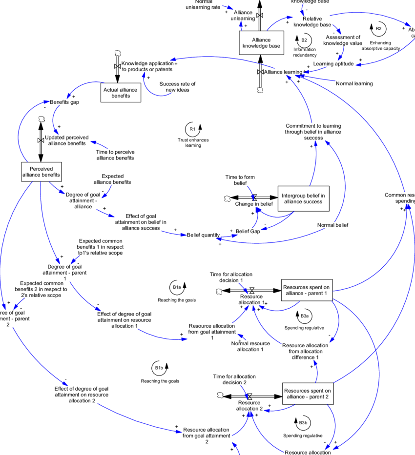 medium resolution of stock and flow diagram of common learning