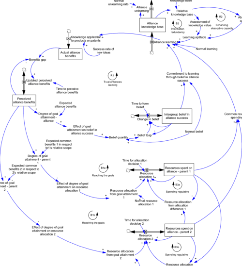 small resolution of stock and flow diagram of common learning