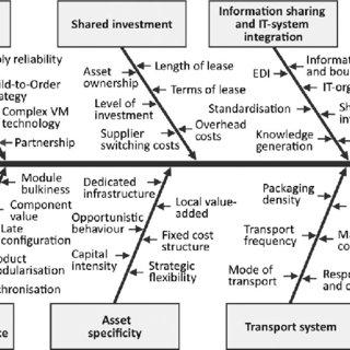 (PDF) Logistics supplier integration in the automotive