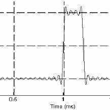 Output voltage waveform of buck converter at 20% duty