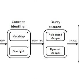 (PDF) LinkedHealthAnswers: Towards Linked Data-driven