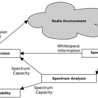 The Cloud Pyramid: Software as a Service (SaaS), Platform