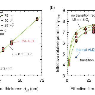 Figure 4.5: (a) Effective oxide thickness t ox calculated