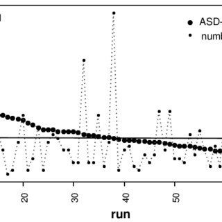 Scattergram of speech duration and number of syllables per