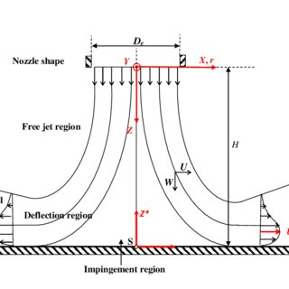 Schematic description of the impinging jet on a flat plate