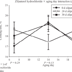 Triceps Brachii Diagram Net Diagrams Of 3d Shapes Cooking Loss 2 Way Interaction Between Zilpaterol Download Scientific