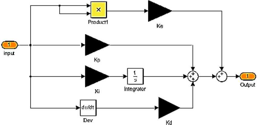 Weighted-Modified PID controller with error-squared loop
