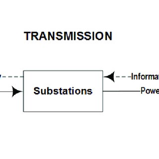 Typical simplified electrical power system structure in
