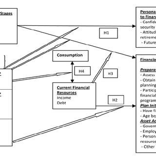 (PDF) Age Cohort Effect on Financial Planning Preparation