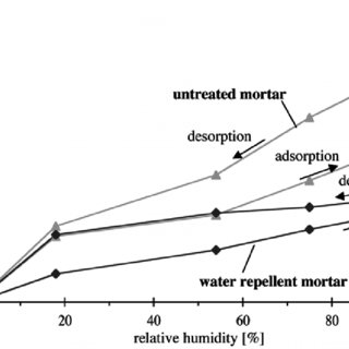 (PDF) Shrinkage and Swelling of Concrete without Capillary