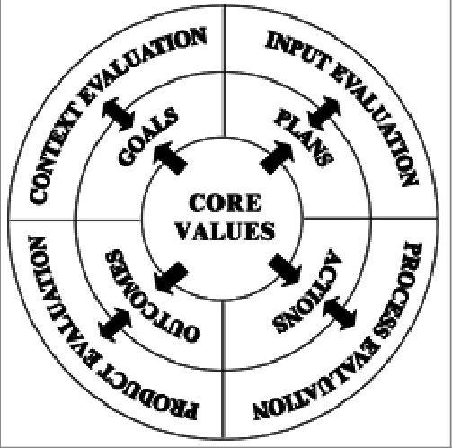 Key components of the CIPP evaluation model and associated