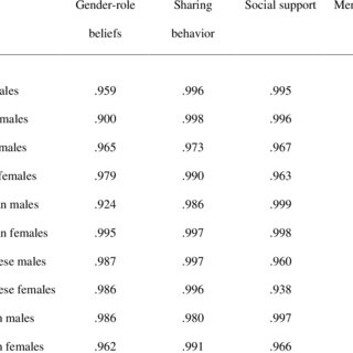 (PDF) Cultural and Gender Differences in Gender-Role