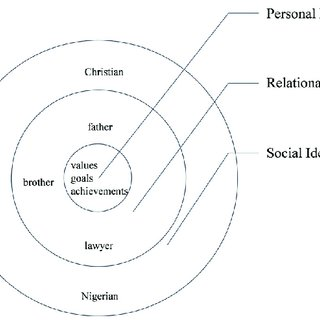 Tri-dimensional model of identity Note. The circles