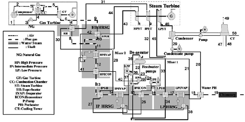 Schematic of a three-pressure-level combined cycle power