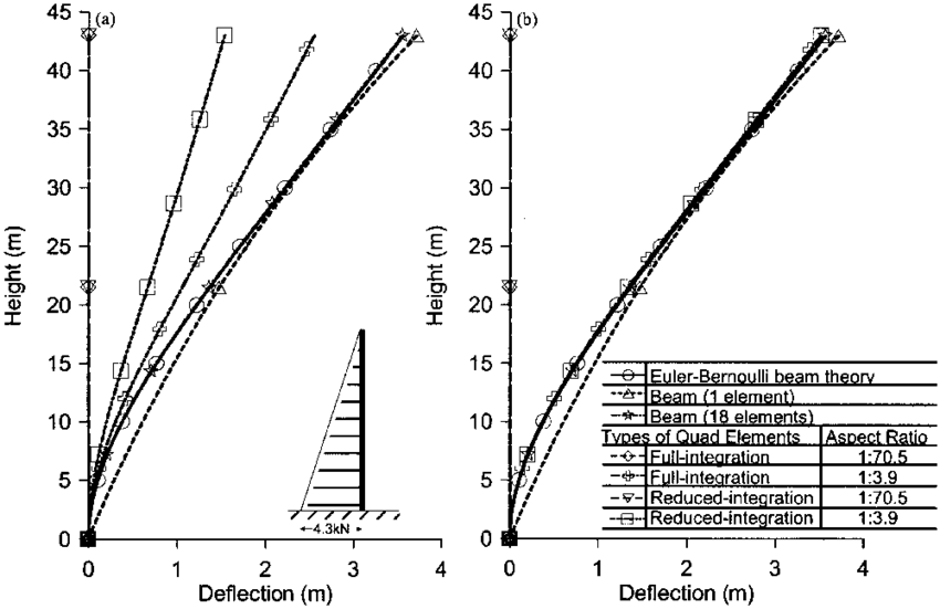 Comparison of deflection profiles under distributed load