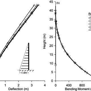 (a) Deflection profile of soldier pile and soil at the