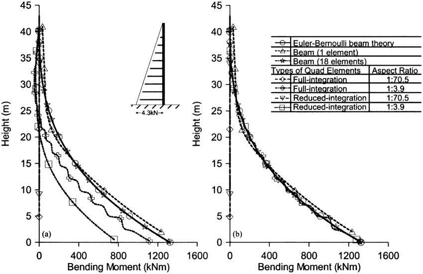 Comparison of bending moments under distributed load for 2