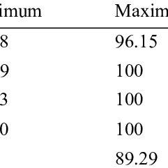 (PDF) Correlation between Religious Attitude and