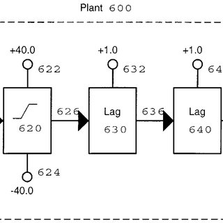 Block diagram of a plant and a PID controller composed of