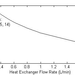 (PDF) 647: Exergy recovery from warm wastewater for an