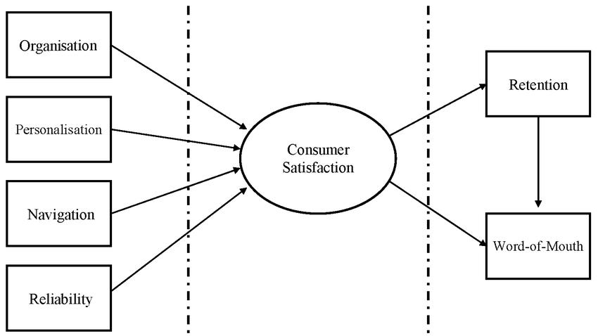 Conceptual model of website end-user satisfaction