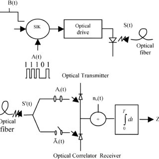 (PDF) Impact of fiber chromatic dispersion on the BER