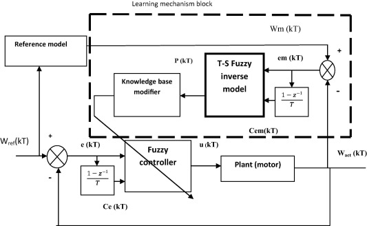 Block diagram of Direct Adaptive Fuzzy Logic Controller