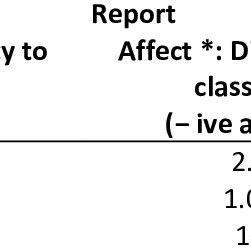 Percentage of physics teachers' affect towards ICT