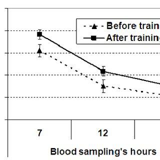 Daily evolution of plasma testosterone levels in Tunisian