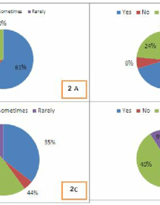 Pie charts show the frequency of snacking while playing electronic download scientific diagram also rh researchgate