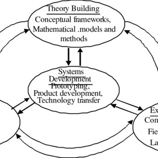 (PDF) Chapter 7 System Development in Information Systems