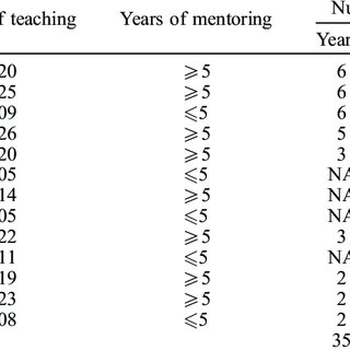 (PDF) Langdon, F. J., (2014). Evidence of mentor learning