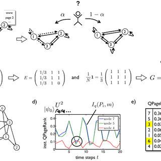 (PDF) Quantum Google in a Complex Network