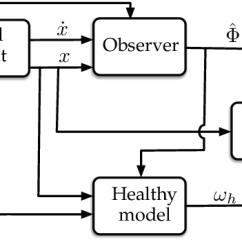 Fault Block Diagram Meyers Snow Plow Wiring Of The Detection Method Download Scientific