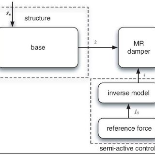 Block diagram of the semi-active control system for a