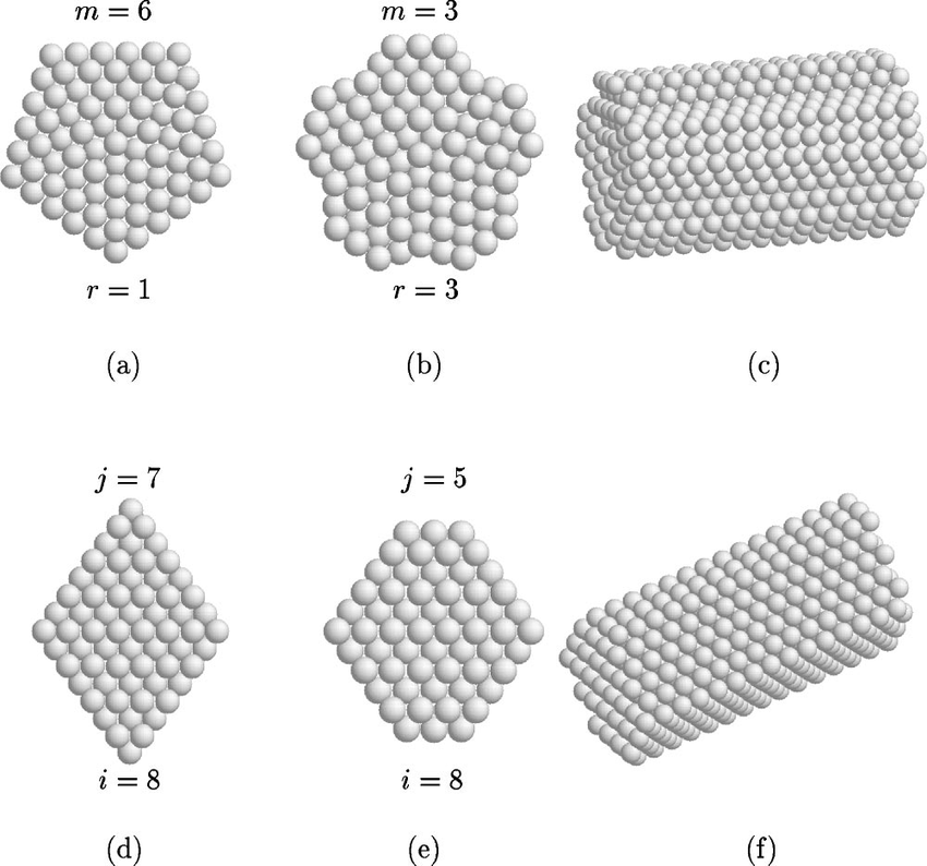 The structural motifs of pentagonal (m,r) and fcc (i, j