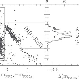(PDF) An HST/WFC3 view of stellar populations on the