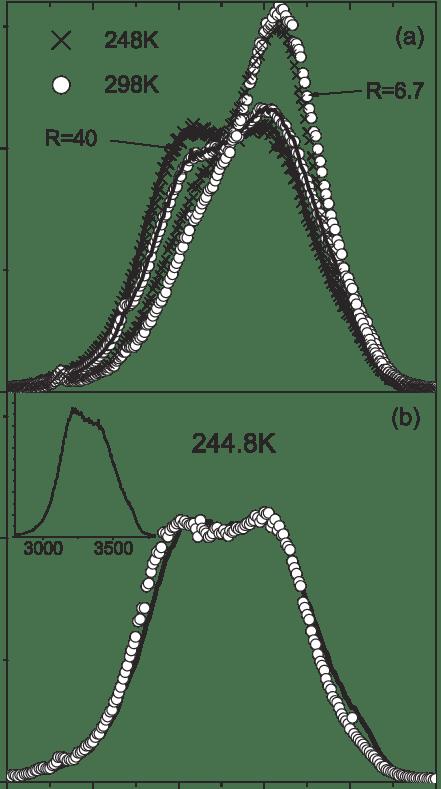 LiCl aqueous solution. (a) Symbols: Spectra at two