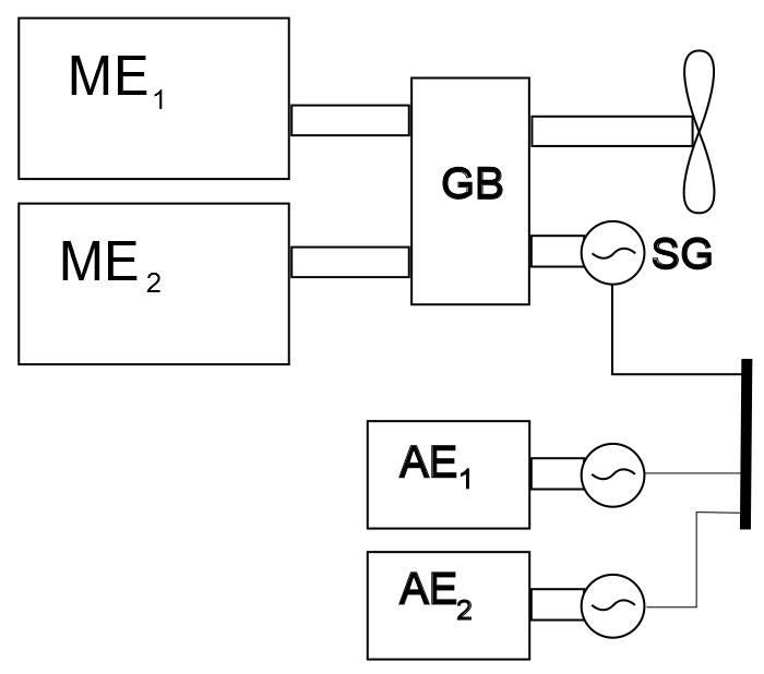 Conceptual representation of ship propulsion system