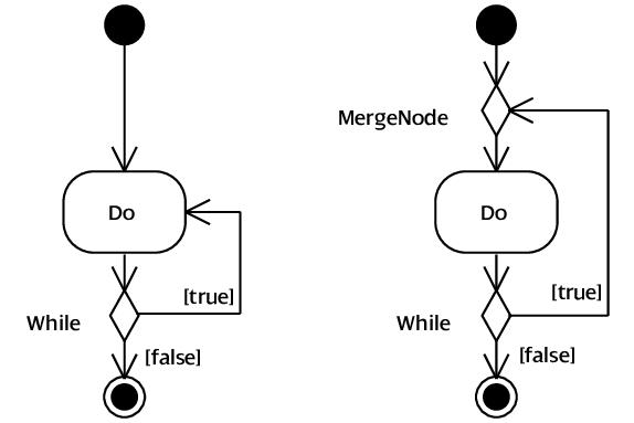 Uml Activity Diagram Loop