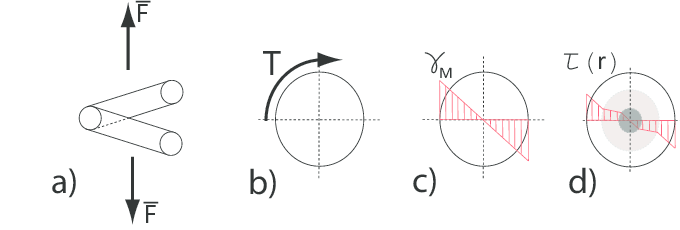 SMA spring. a) spring loading diagram; b) wire cross