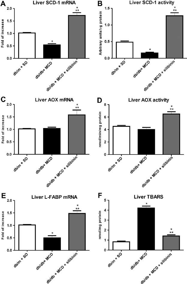Effects of silibinin on liver lipid metabolic enzymes and