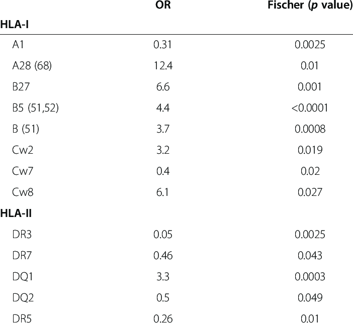 Association between autoimmune uveitis and class I and II