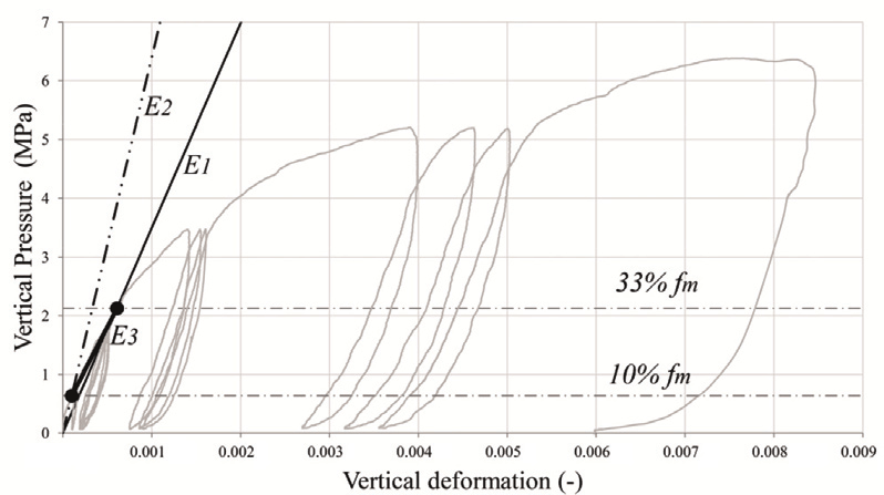 Example of stress-strain curve of a CS masonry wallette